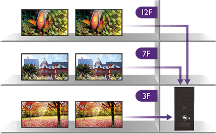 BenQ IFP's MDA software allows multiple displays to be managed  simultaneously.