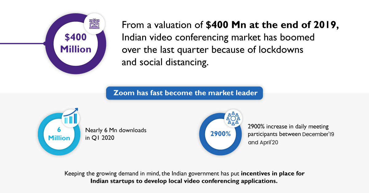 Video Conferencing market boom in India in end of 2019