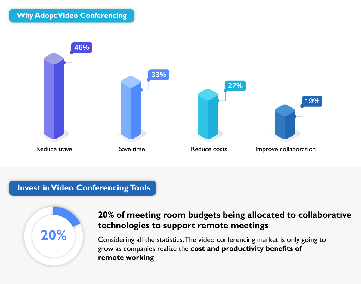 Why Adopt Video COnferencing in Your Business