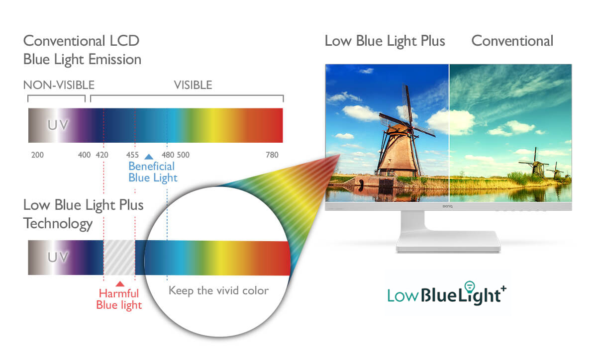 Screen retaining high color quality via BenQ's advanced low blue light plus technology,eye care monitor.