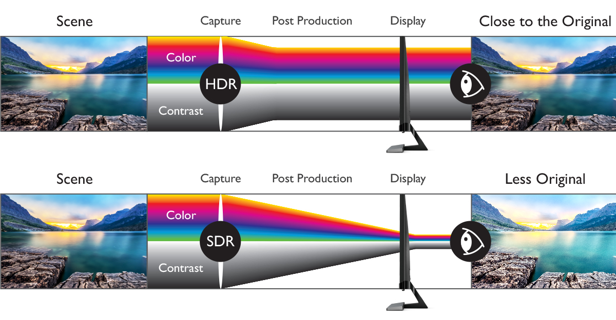 SDR HDR difference details brightness color