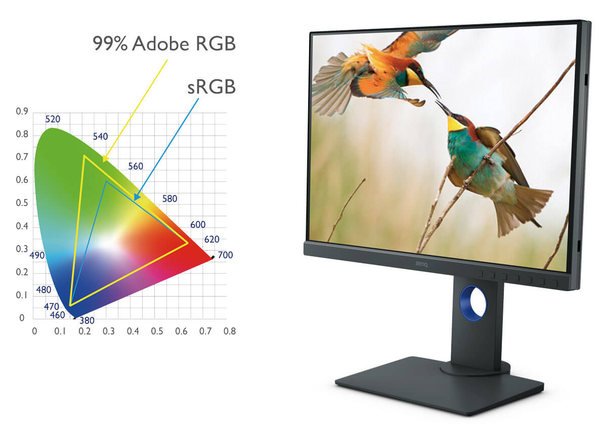 BenQ's photographer monitor can fulfill the eager for more realistic color representation of outdoor and nature photograph with 99% Adobe RGB.