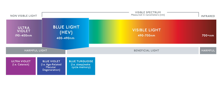Light Spectrum Graph