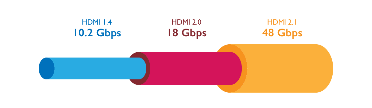 HDMI 2.1 with its 8K resolution will require 48Gbps
