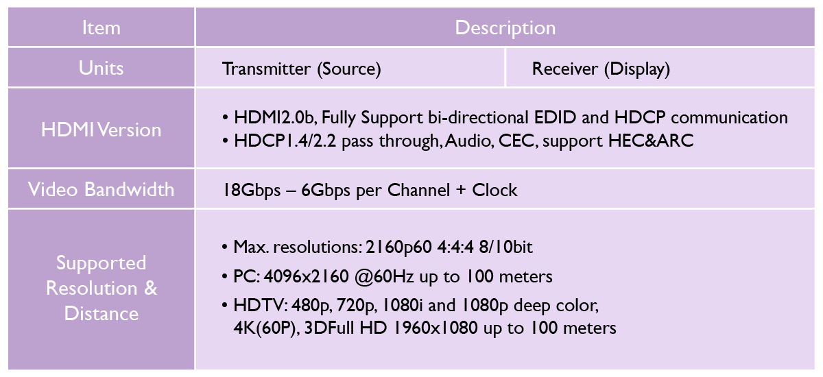 The specifications for 4K/8K HDMI cable