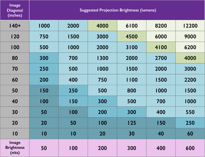 The Different Units of Brightness for Projectors. Lumens, Lux,  Foot-Lamberts, Nits, and ANSI Lumens | BenQ US