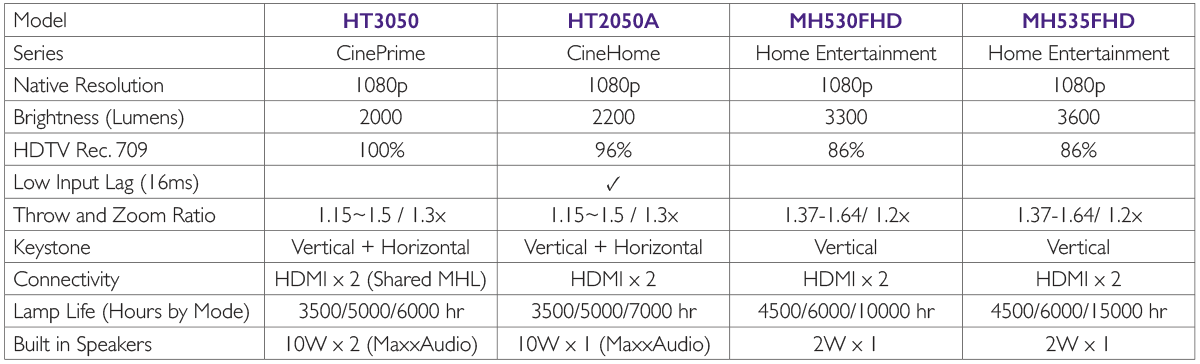 Comparison chart featuring the HT3050, Ht2050A, and MH530FHD projectors