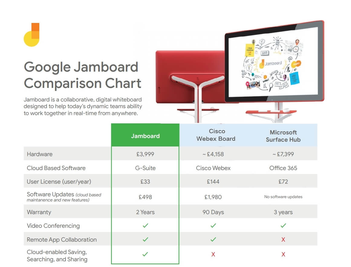 Google Jamboard Comparison Chart