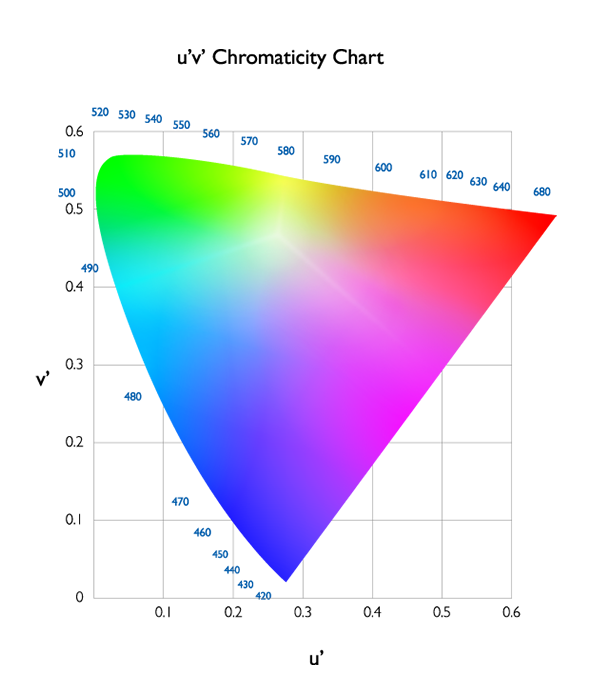 figure4-cie1976uv-chromaticity-diagram