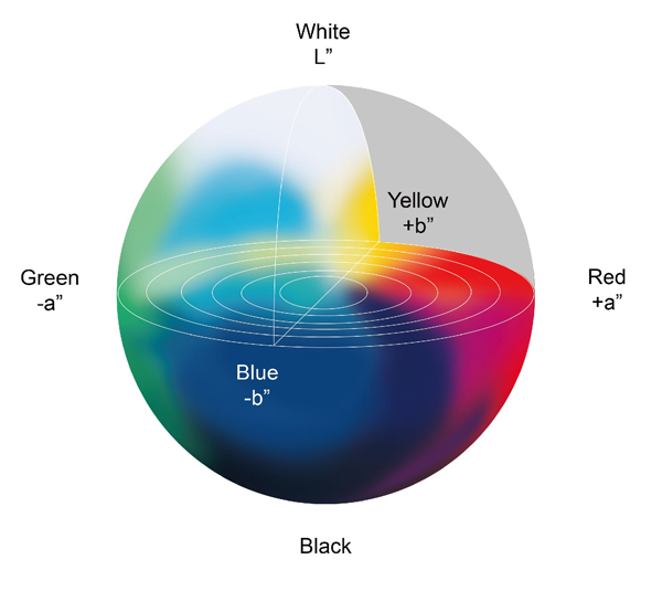 figure5-lab-color-space