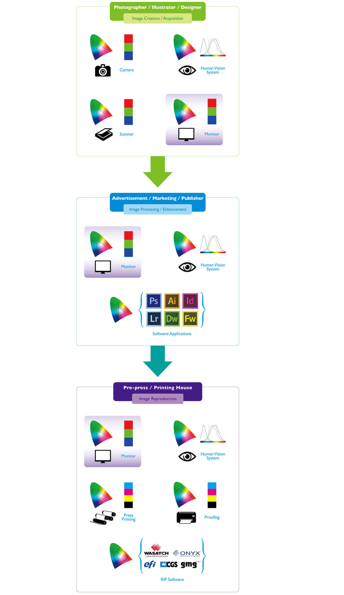 typical-color-management-workflow