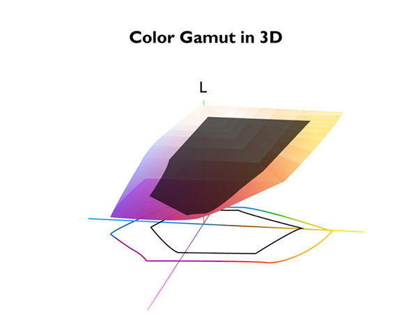 color-gamut