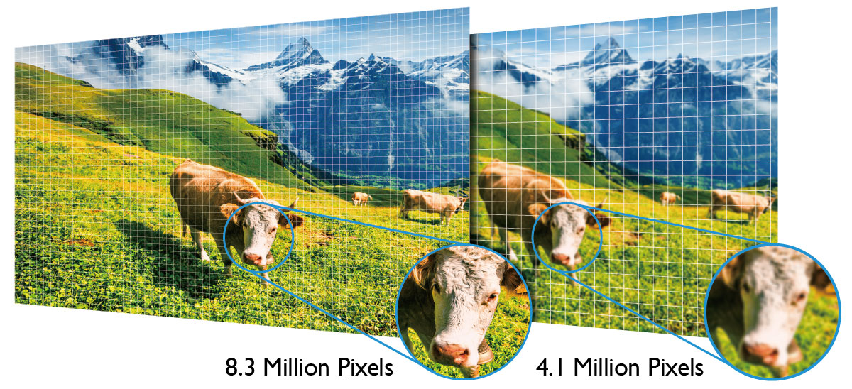 True 4K has over four million more actual pixels compared to 4K-enhanced content.