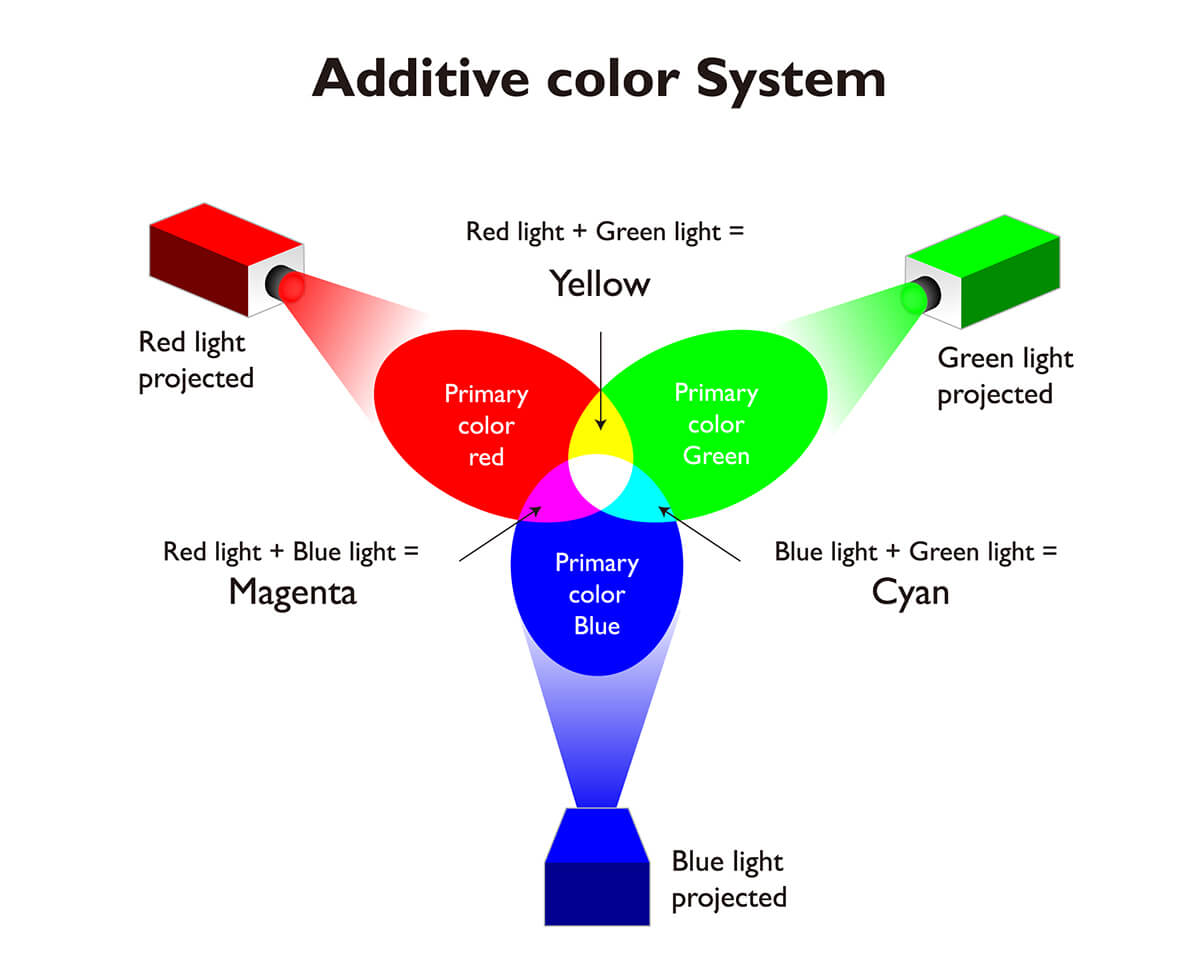 additive-color-system