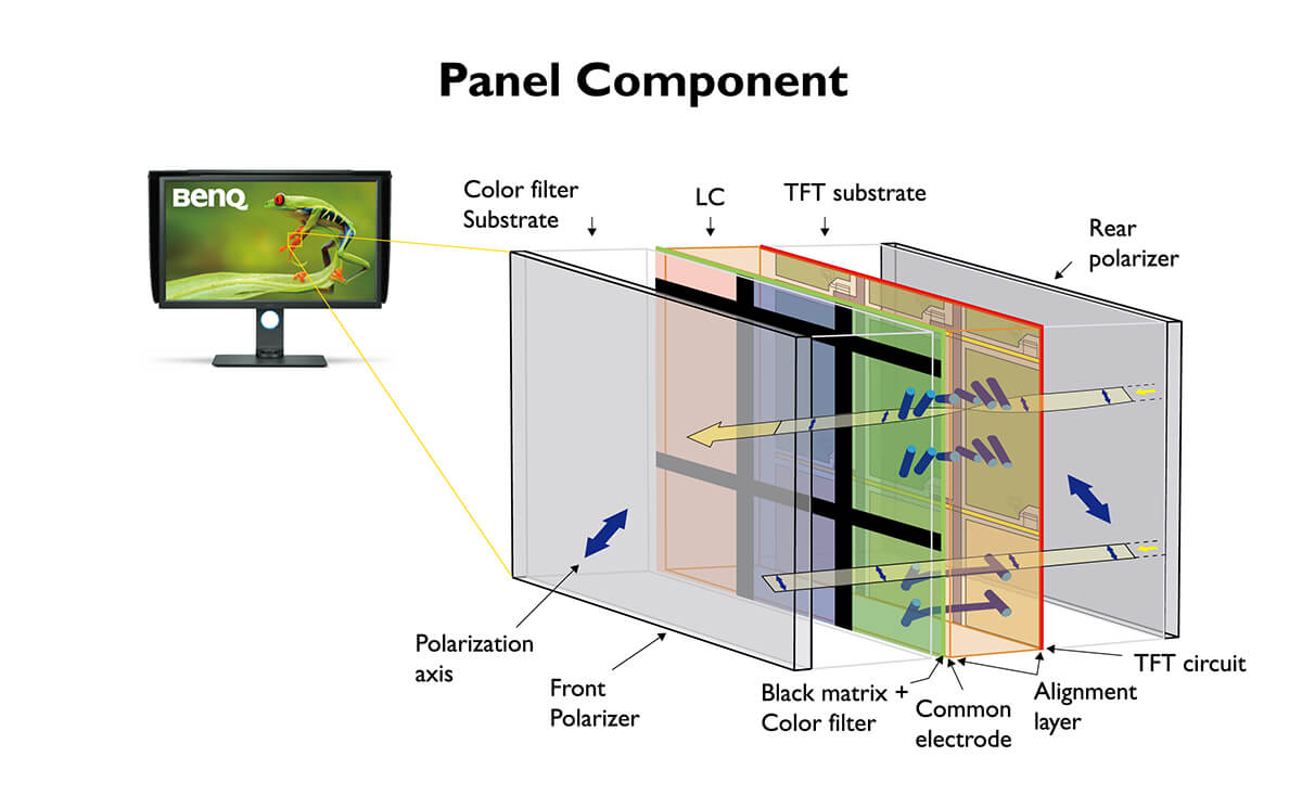 Componentes do painel do monitor SW2700PT