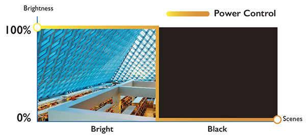 BenQ LH720 1080P BlueCore Laser Projector creates strikingly clear images with ultra-high contrast.