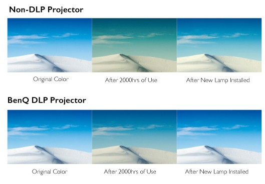 The DLP projection technology built in BenQ DX808ST XGA DLP Dust proof Projector ensures long-lasting picture quality by eliminating color decay.