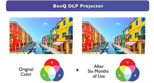 DLP technology built in BenQ LH720 1080P BlueCore Laser Projector ensures true-to-life colors.