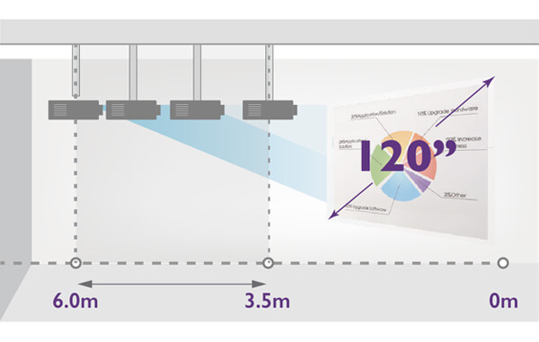 BenQ LH720 1080P BlueCore Laser Projector's excellent installation flexibility avoids costly renovation or installation.